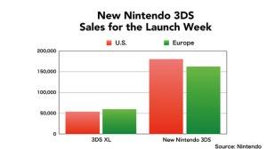Nintendo-3DS-XL-vs-New-3DS-XL-Sales